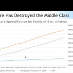 Text reads Healthcare has destroyed the middle class.
