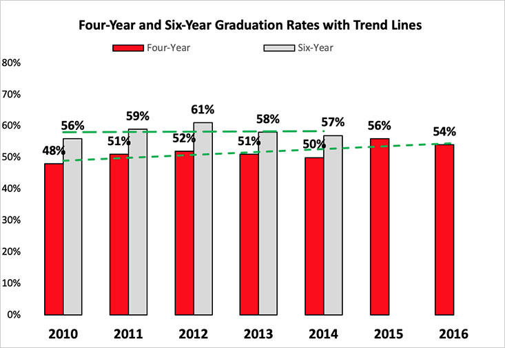 Four-year and Six-year Graduation Rates with Trend Lines: 2010-2016