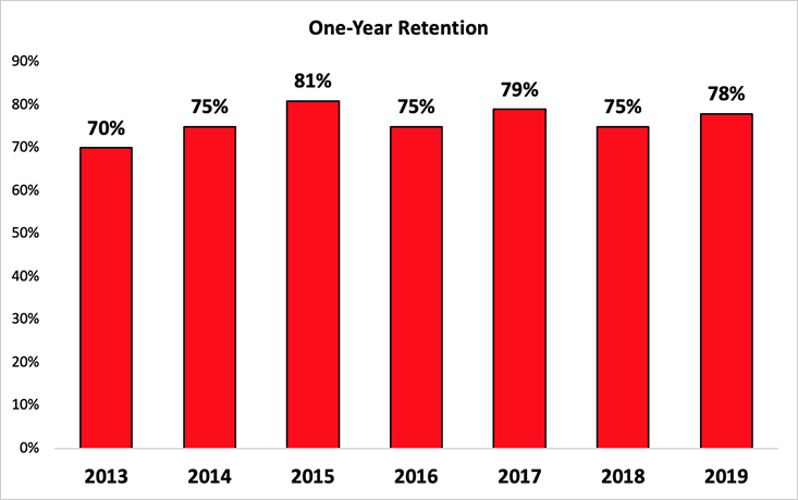 One-Year Retention Rates: 2013-2019
